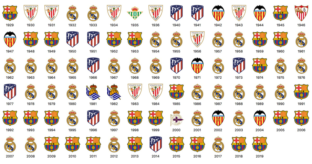 La Liga's all-time title winners