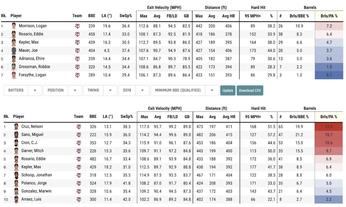 Charts courtesy of Baseball Savant & MLB Statcast