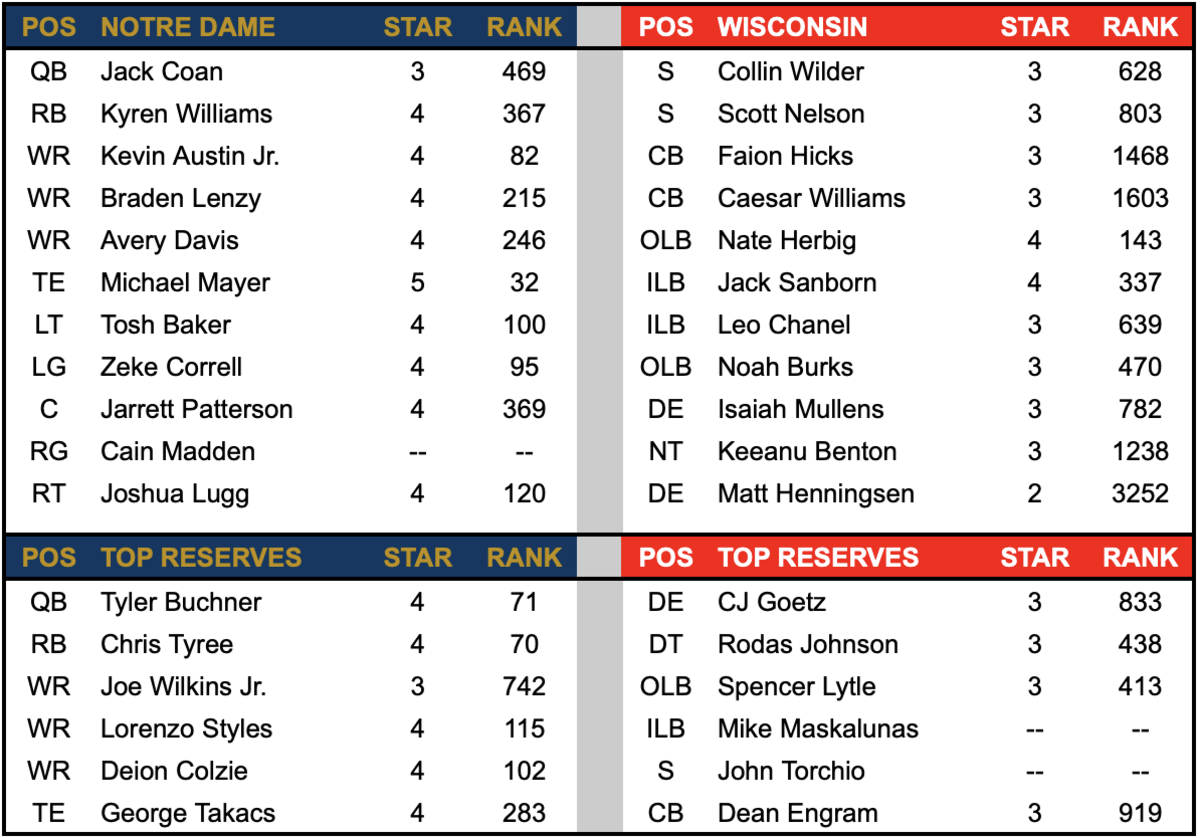 ND Offense vs Wisconsin Defense