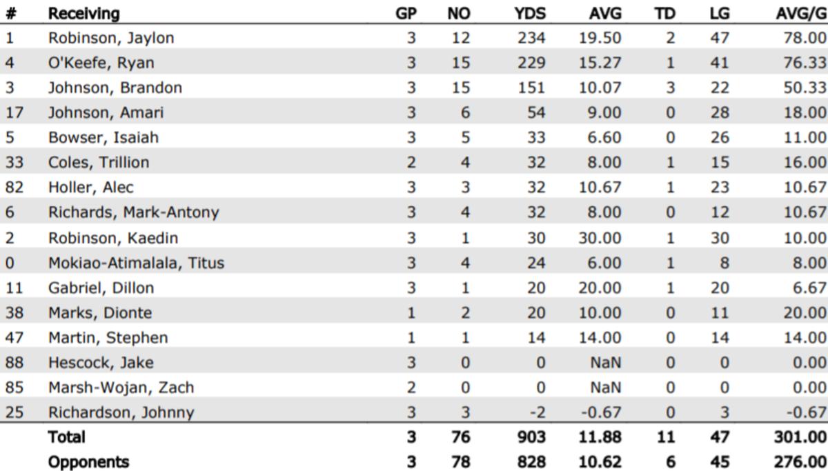 UCF WR Statistics