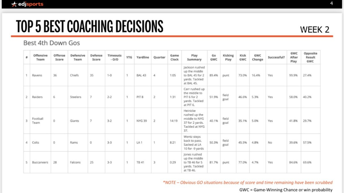 EdjSports' top-5 coaching decisions from Week 2.