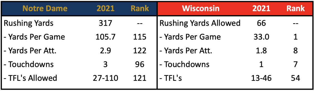 ND Rush Offense vs. Wisconsin
