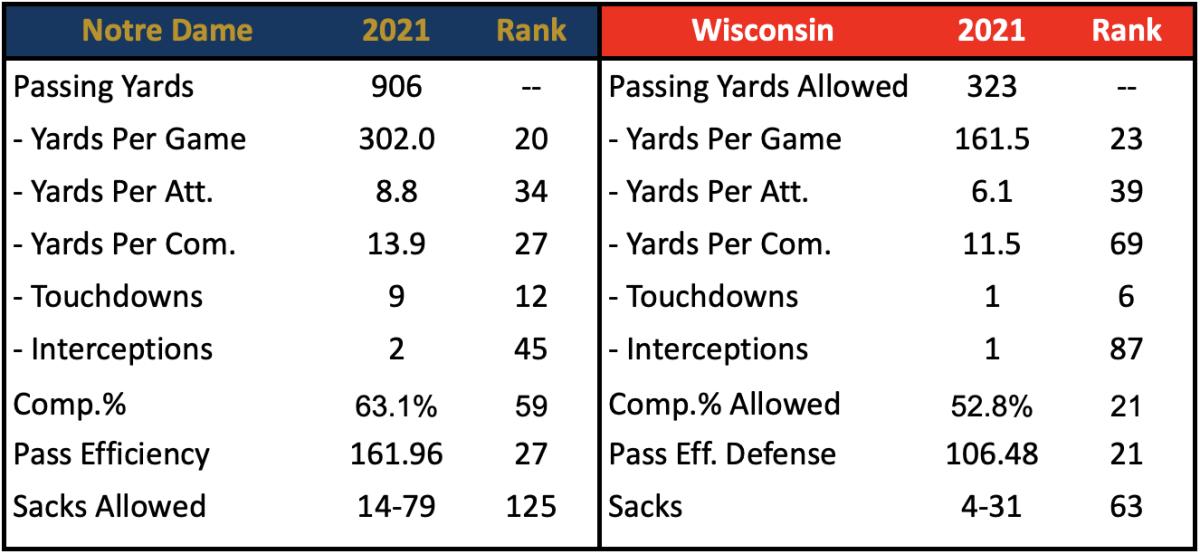 ND Pass Offense vs. Wisconsin