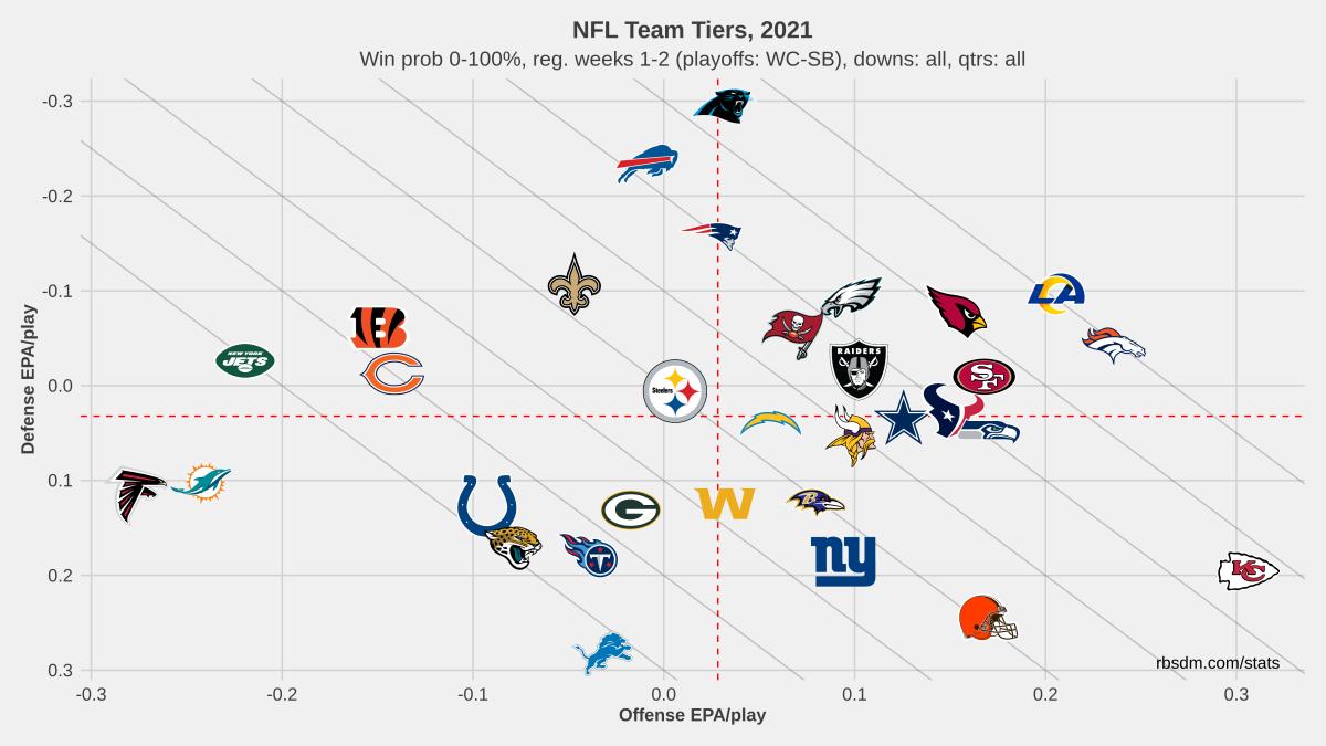 NFL Team Tiers 2021 Weeks 1-2