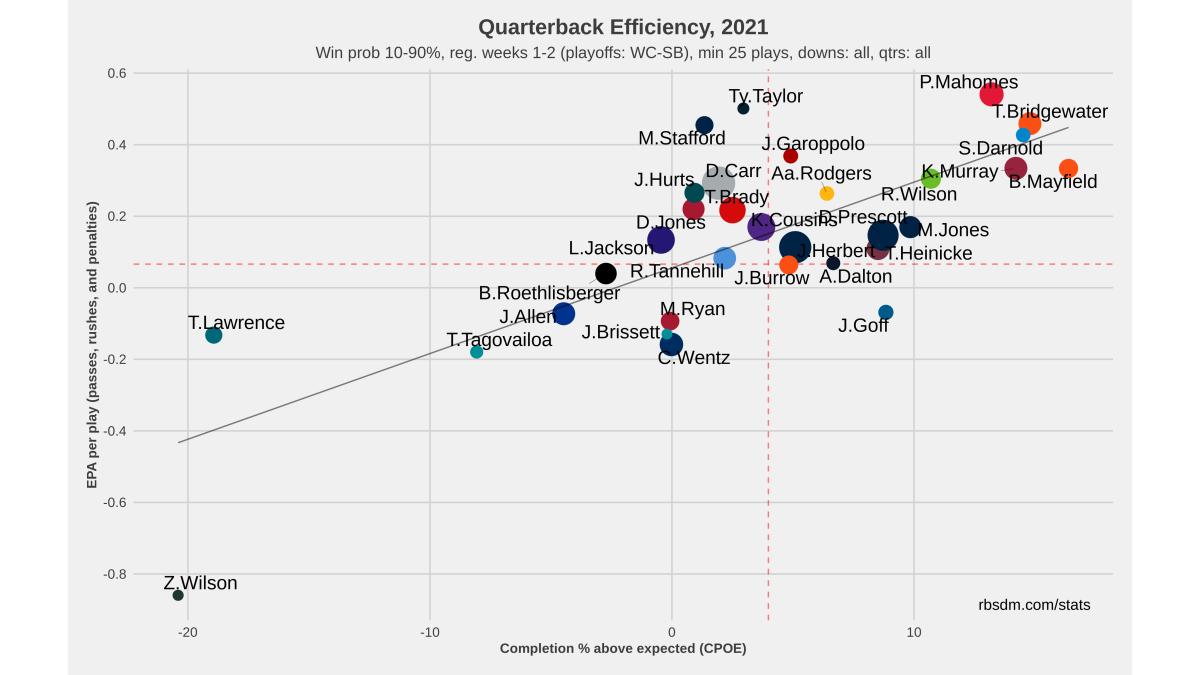 NFL QB Chart 2021 Weeks 1-2 10-90 WP