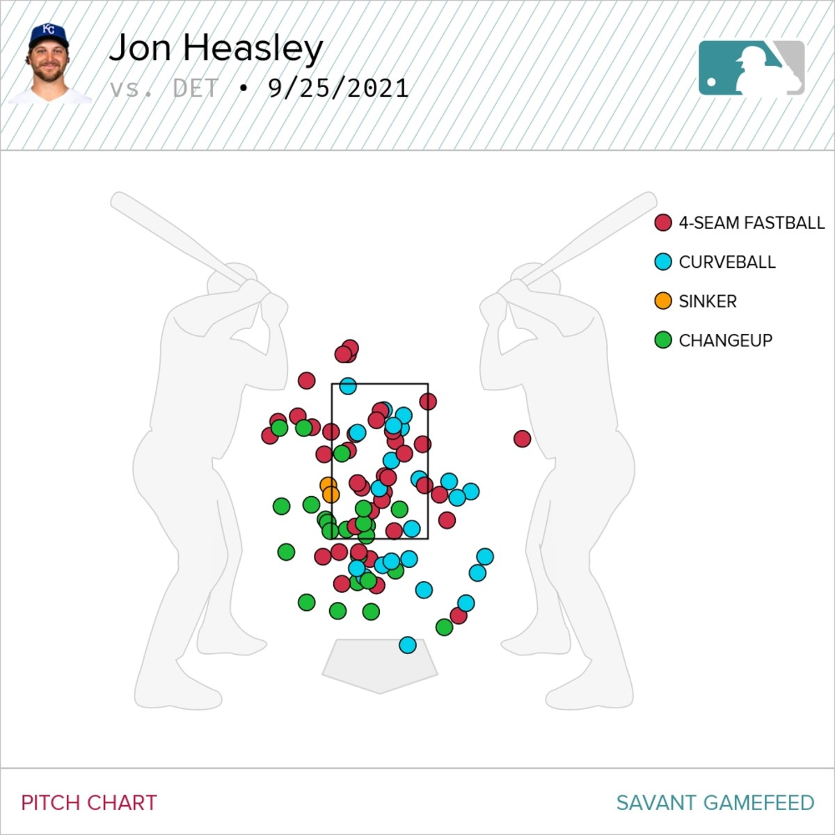Pitch Chart from Baseball Savant.