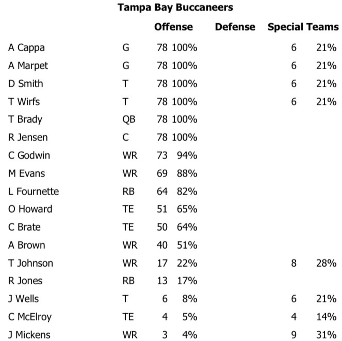 The Bucs' offensive snap counts for Week 4 against the Patriots.