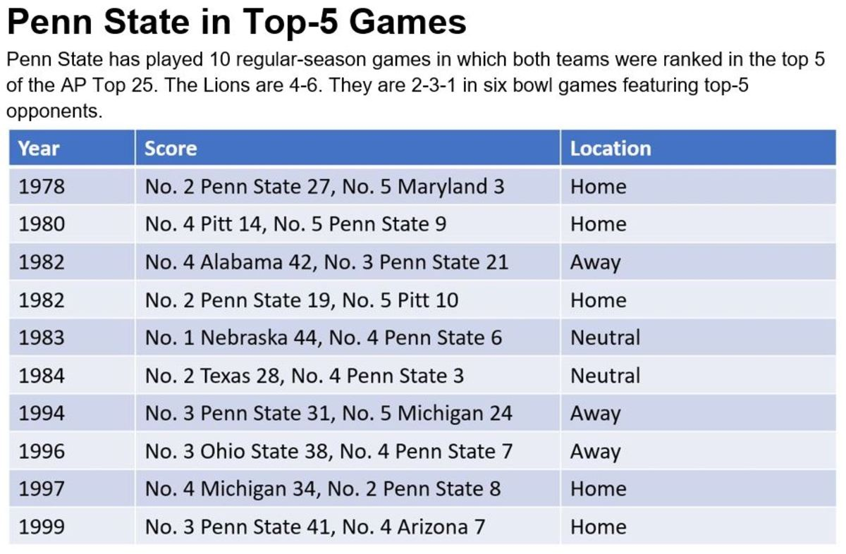 Penn State in top 5 games