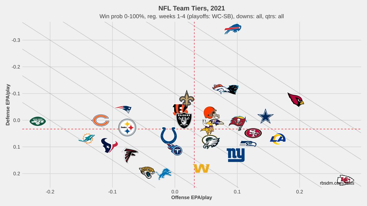 NFL Team Tiers 2021 Weeks 1-4