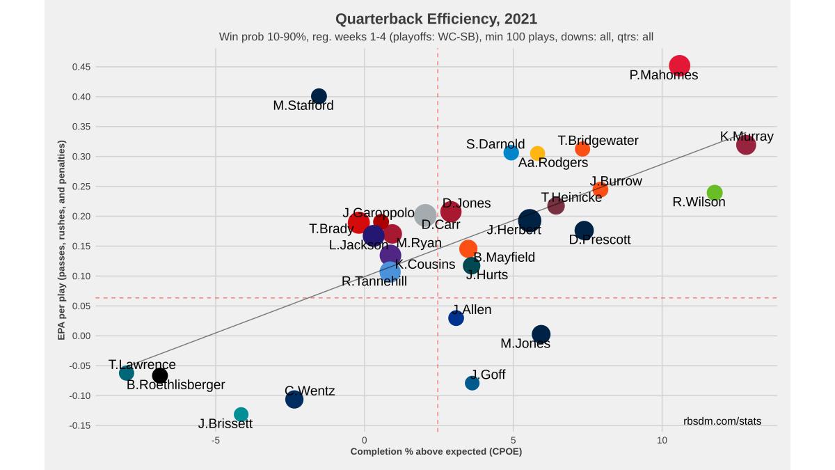 NFL QB Chart 2021 Weeks 1-4 10-90 WP