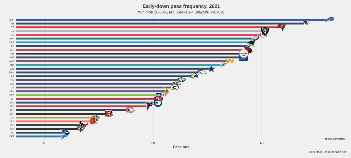 NFL Early Down Pass Rate Chart 2021 W1-W4