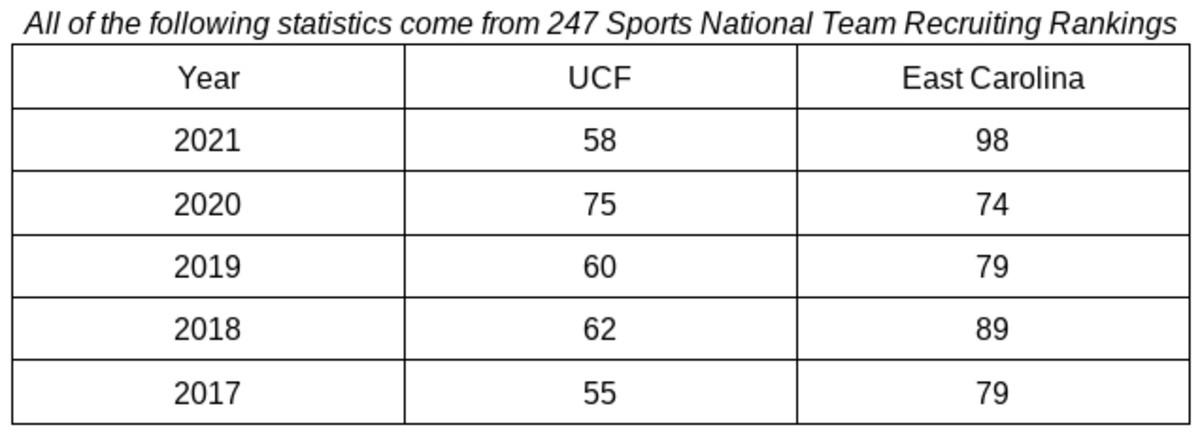 Recruiting Comparison: UCF Versus East Carolina