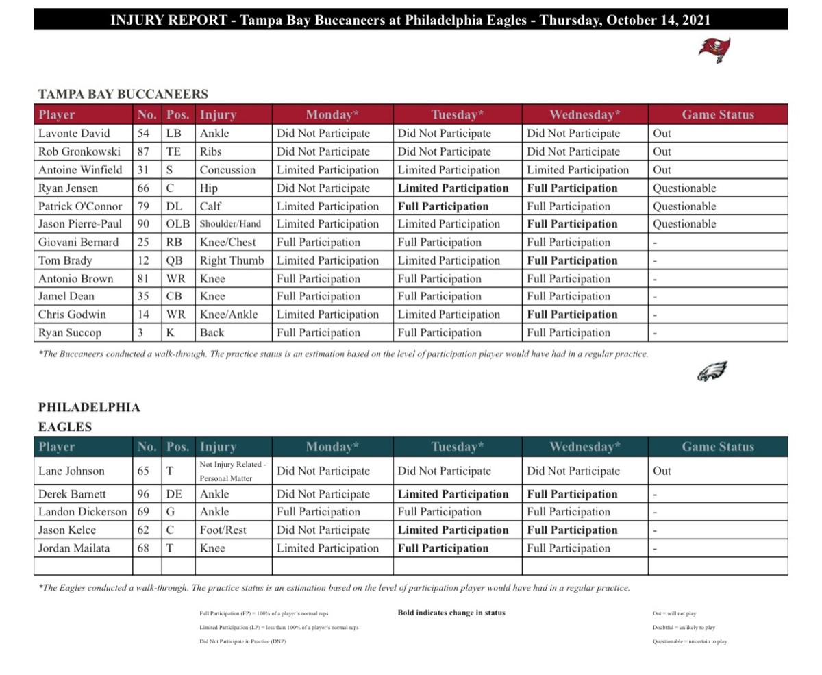 The final injury report for the Week 6 matchup between the Bucs and Eagles has arrived.