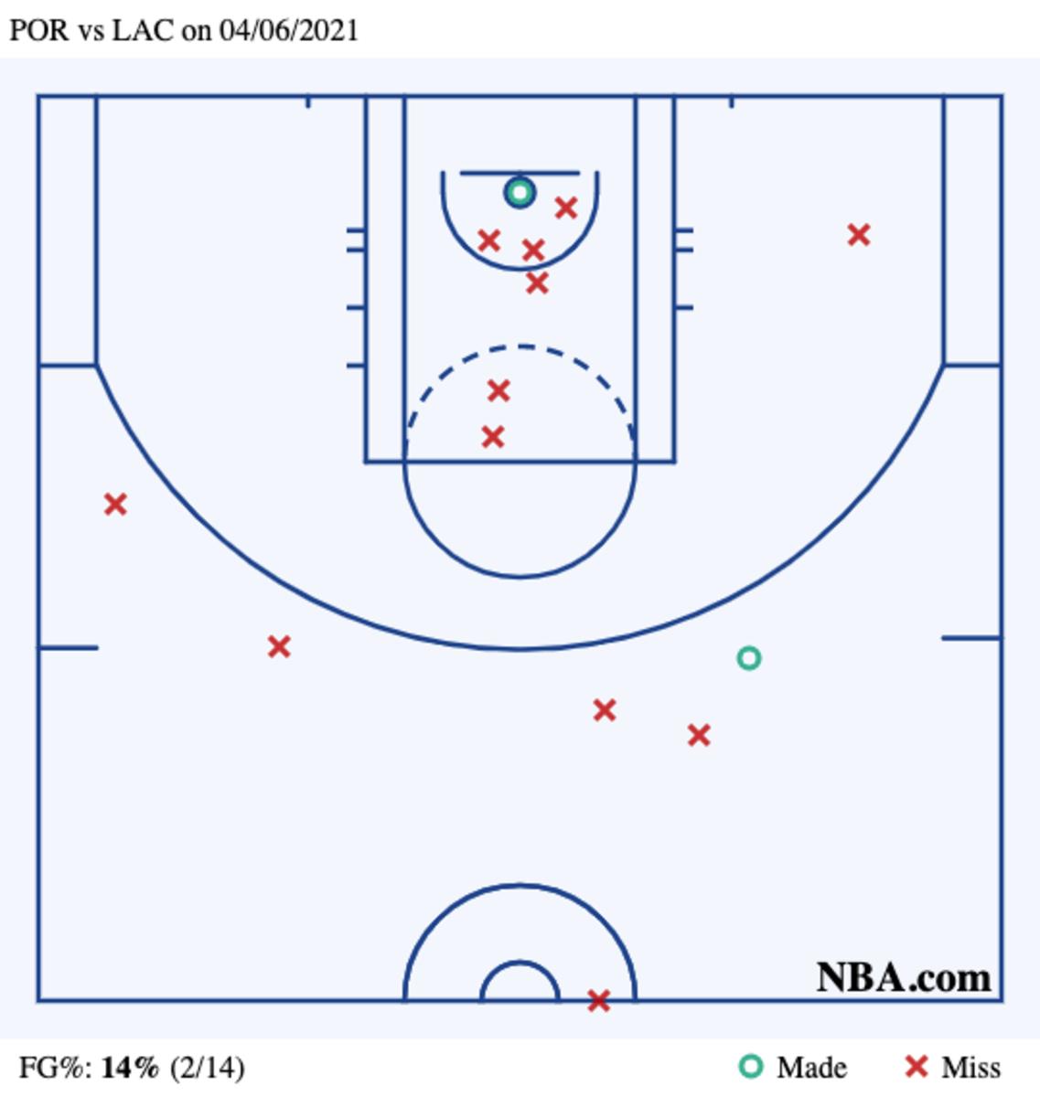 Damian Lillard Shot Chart