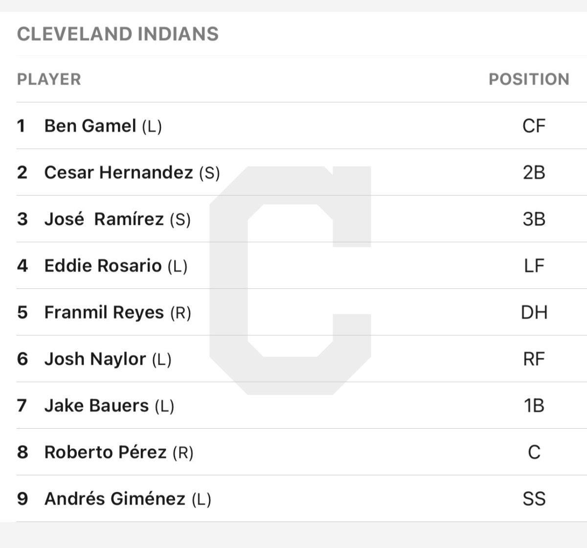 Indians lineup