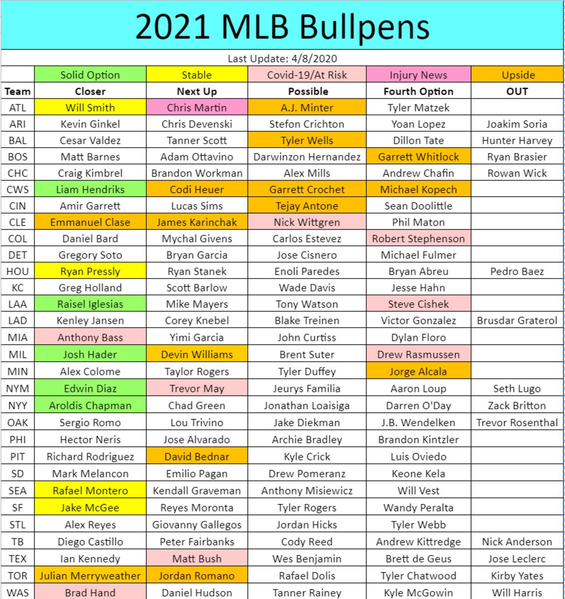 Closer & Bullpen Depth Chart (April 8)