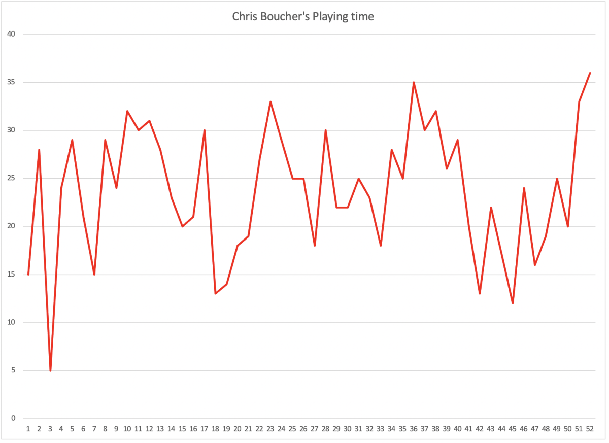 Chris Boucher's playing time