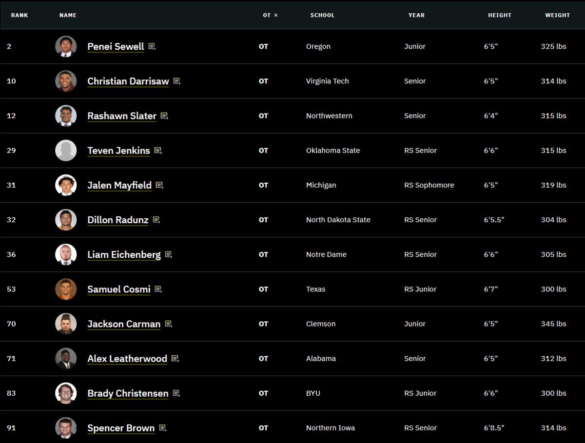 TDN OT Rankings Days 1-2
