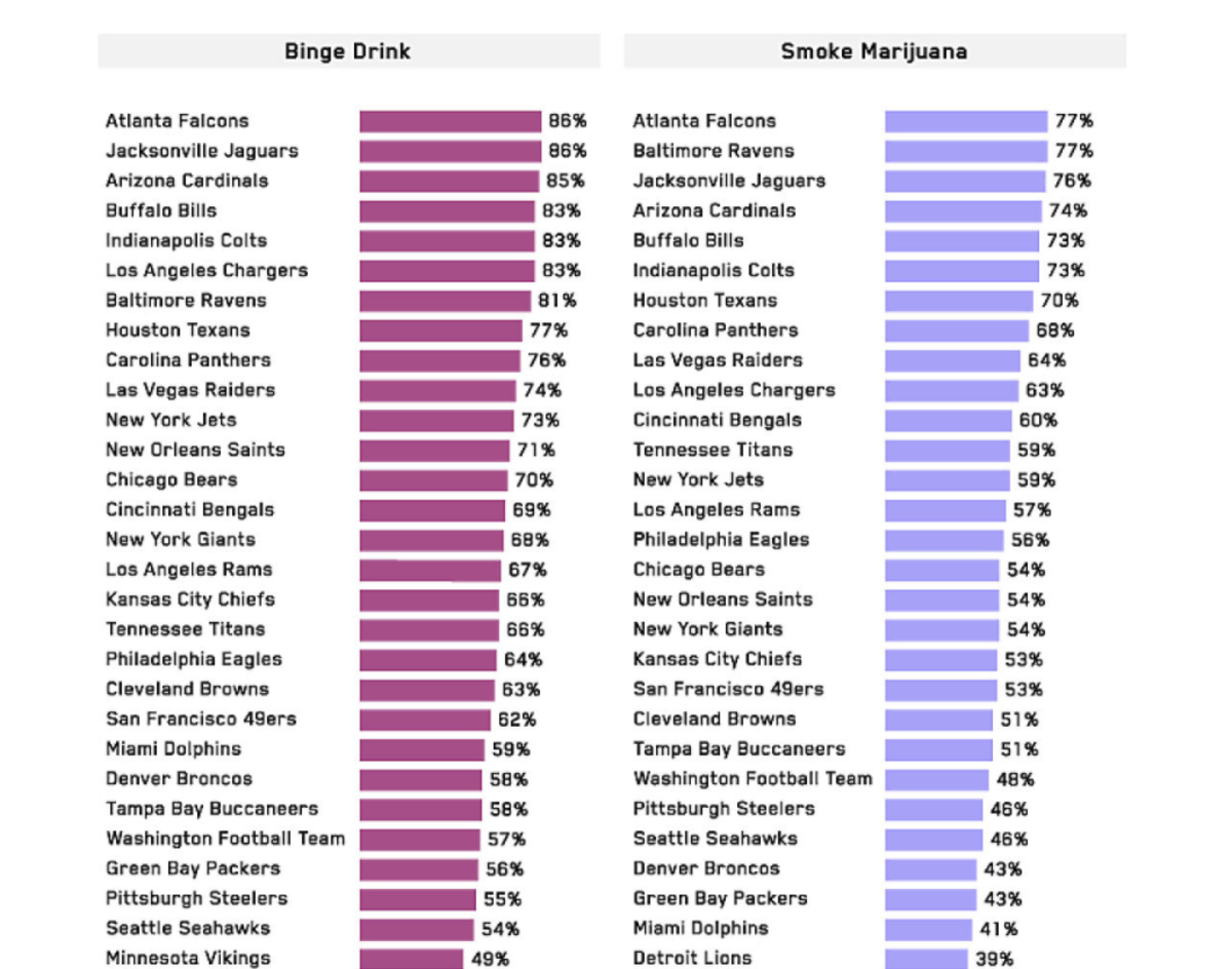 Game-Day Drinking_ Which Sports Fan Consume the Most Alcohol_ - Google Chrome 4_10_2021 2_24_25 PM (2)