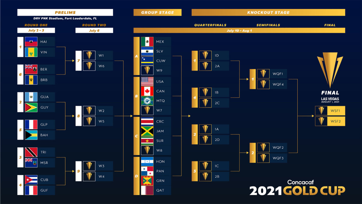 The 2021 Concacaf Gold Cup field