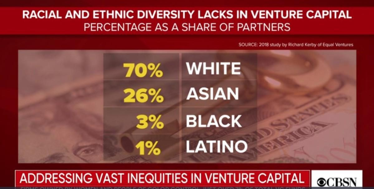 Racial and Ethnic Diversity Lacks in Venture Capital