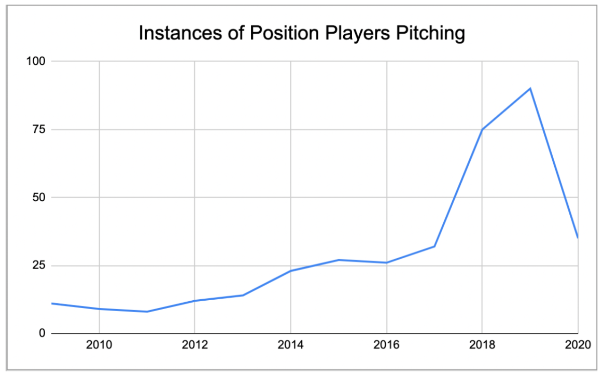 Instances of position players pitching graph