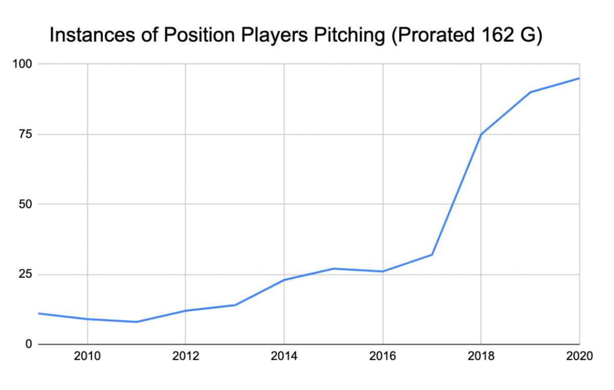 Instances of position players pitching prorated graph