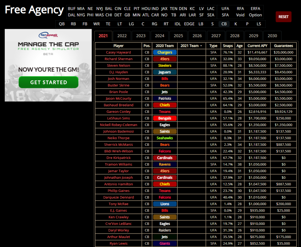 NFL Free Agent CB 4 20 2021