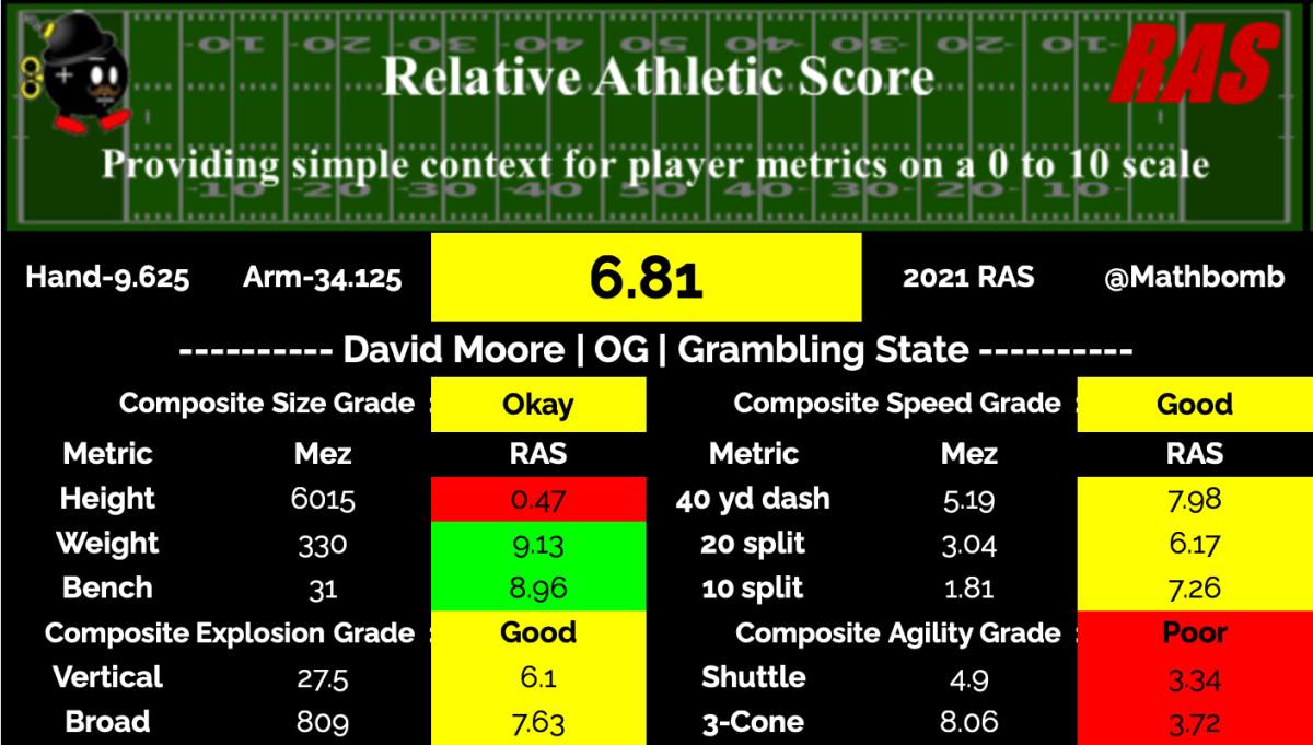 David Moore RAS