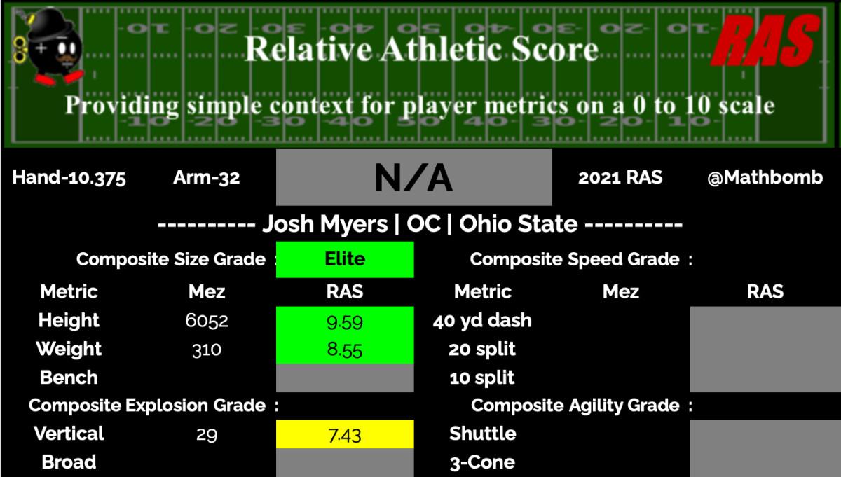 Josh Myers RAS