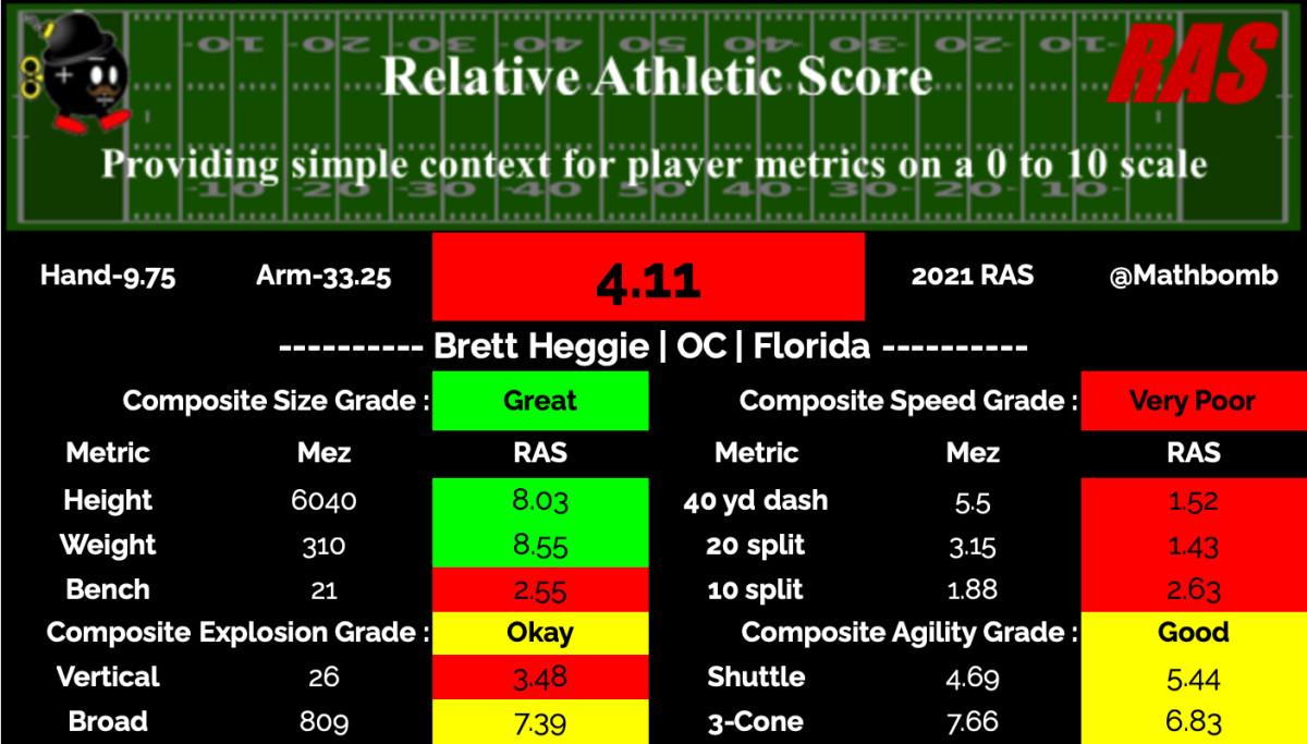 Brett Heggie RAS