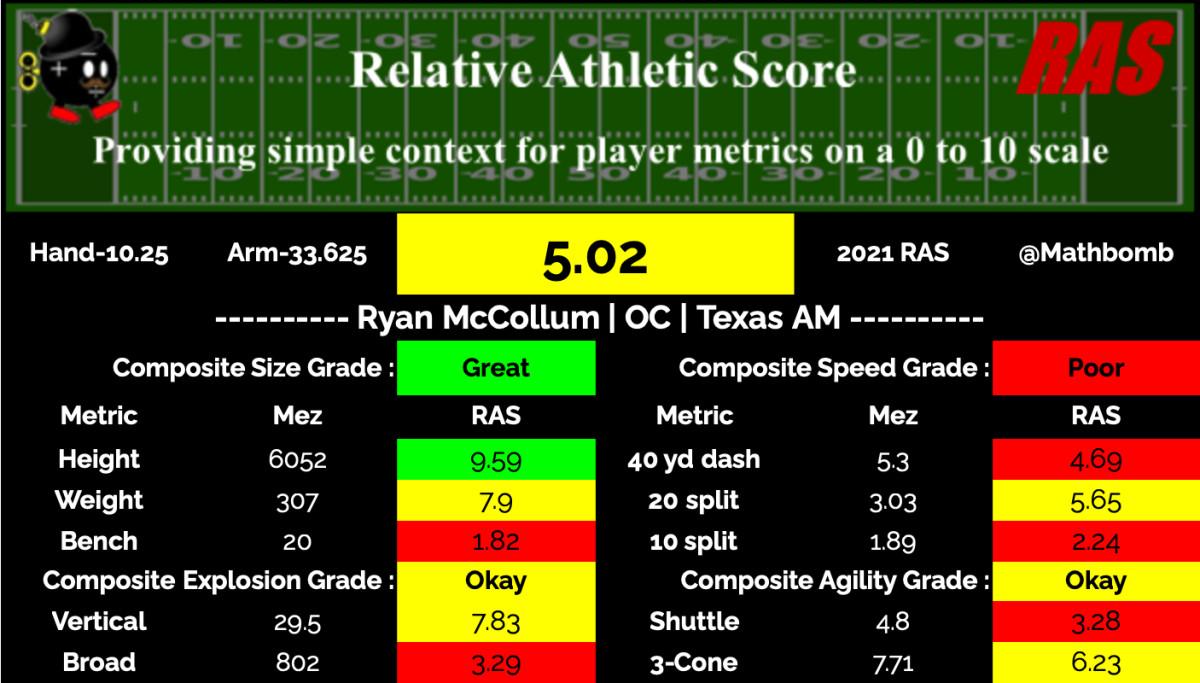 Ryan McCollum RAS