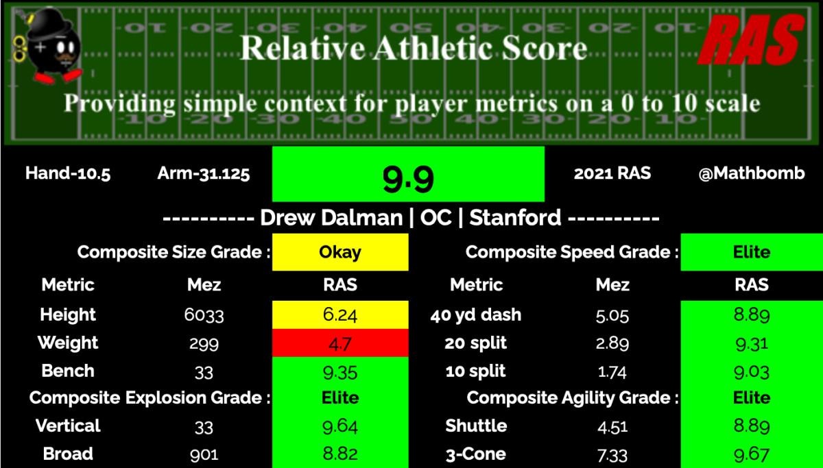 Drew Dalman RAS