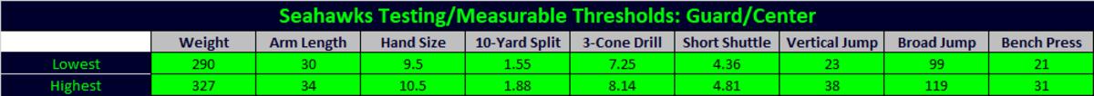 guard center thresholds