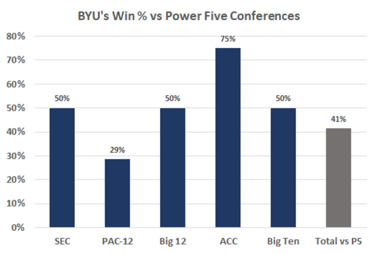 BYU vs P5