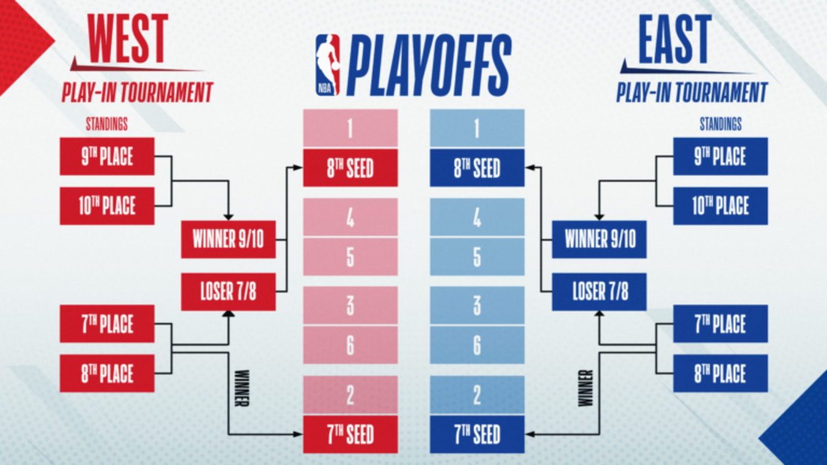 NBA playoff format