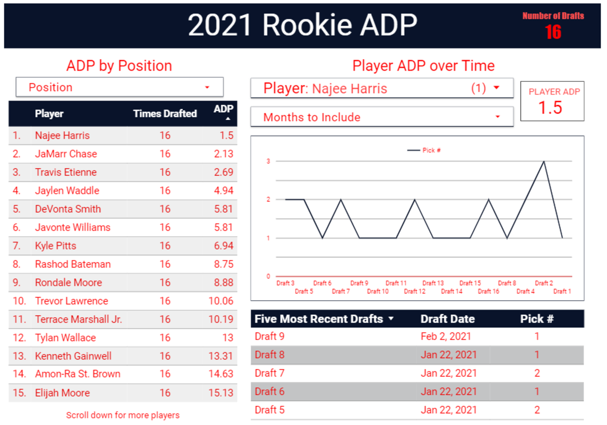 Click here to view the most updated rookie ADP for your fantasy football rookie drafts.