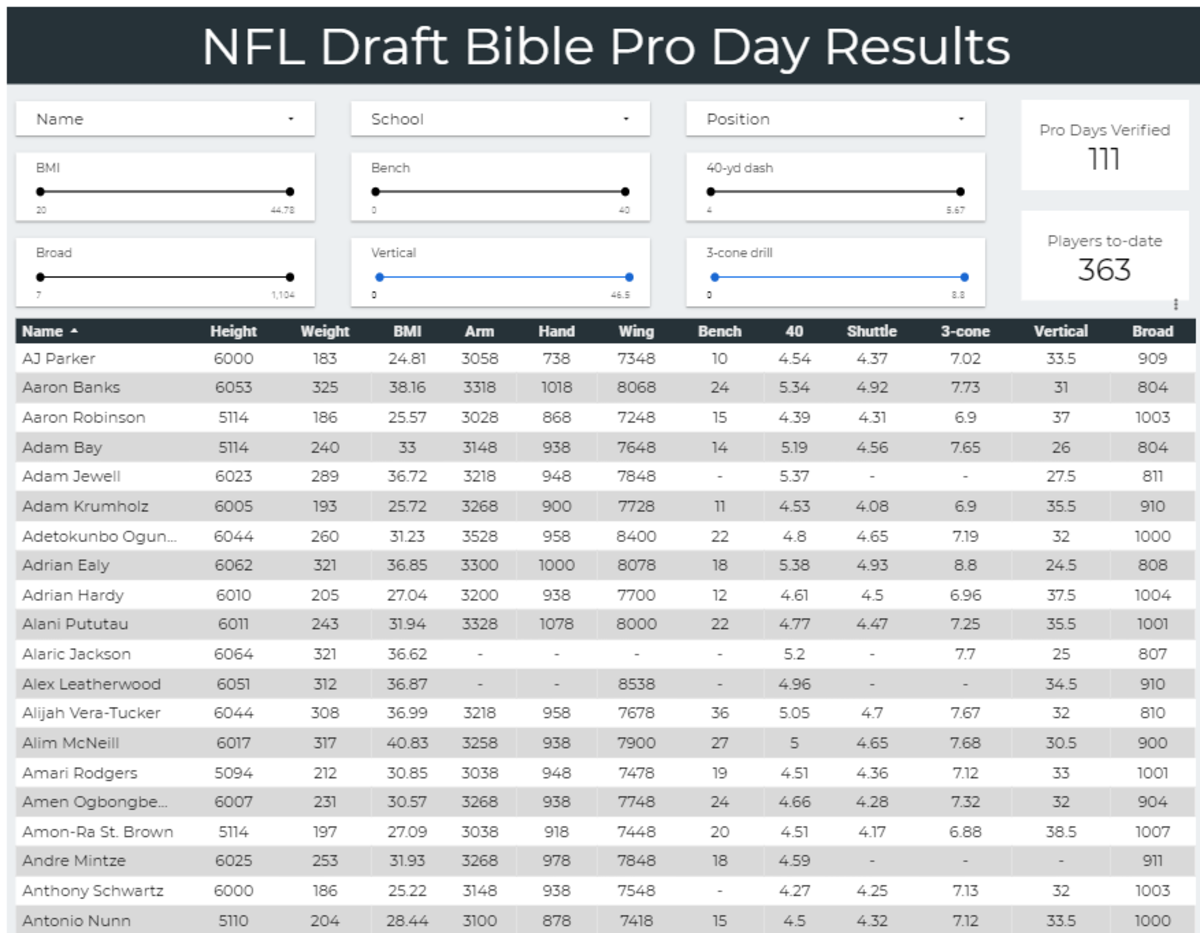 Click here to view verified measurements for each 2021 NFL Draft prospect that measured in at their pro-day.