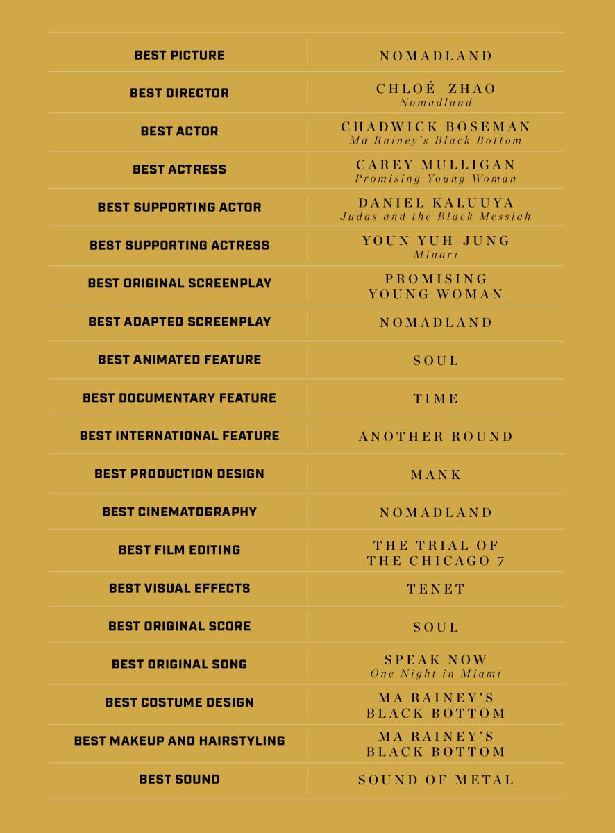 Zauzmer's Oscars picks