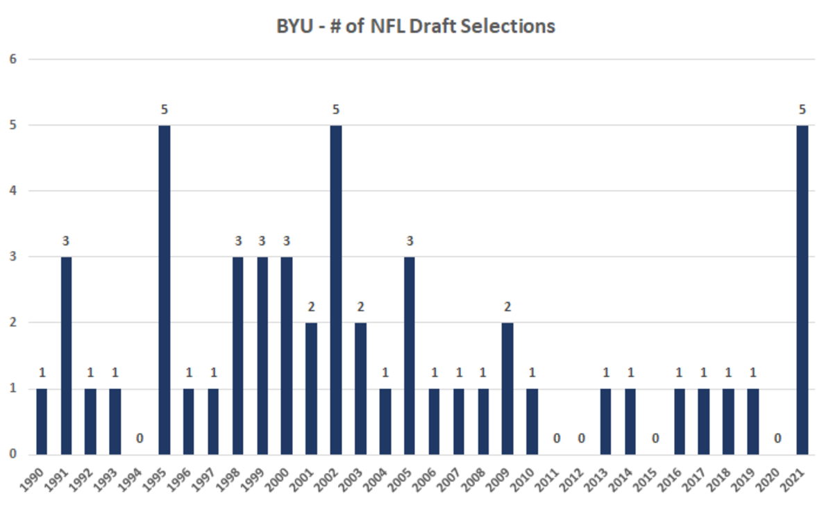 Number of draft picks by year (5)