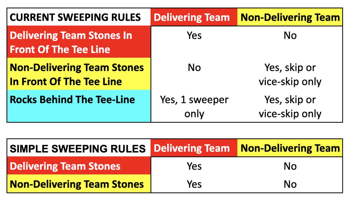 Tee Sweep Chart