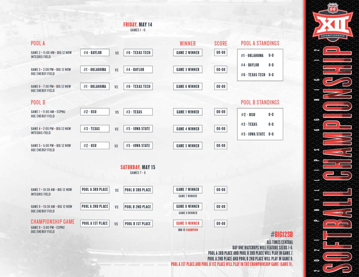 2021 Big 12 Softball Tournament