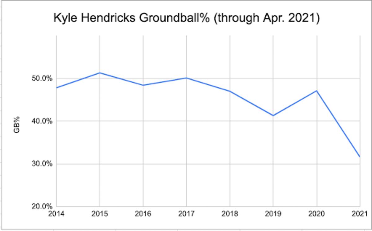 kyle hendricks gb rate