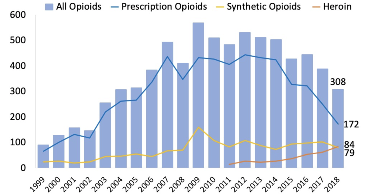 Number of overdose deaths involving opioids in Oklahoma, by opioid category
