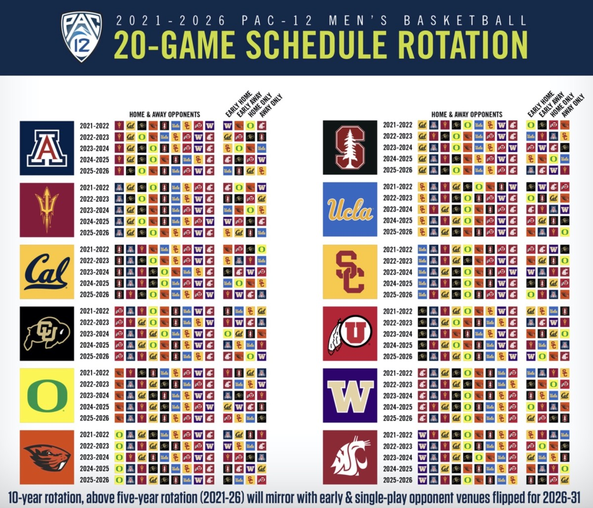 Pac-12 basketball 10-year schedule rotation