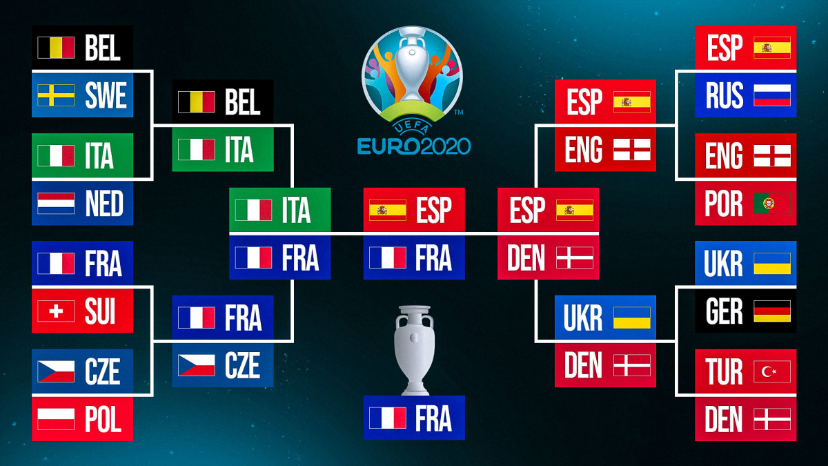 Predictions for Euro 2020