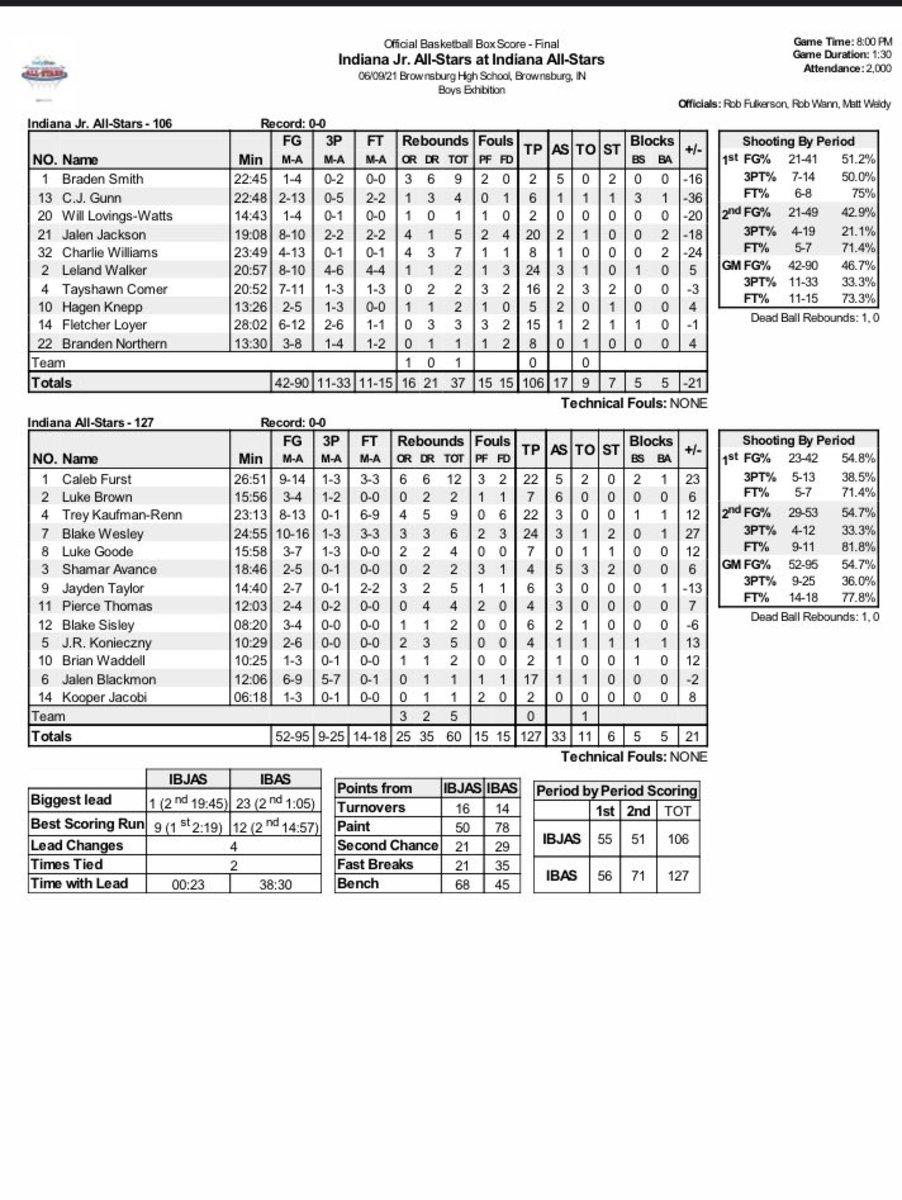Box score from Junior-Senior All-Star game