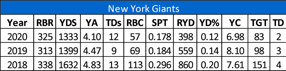 giants RB options