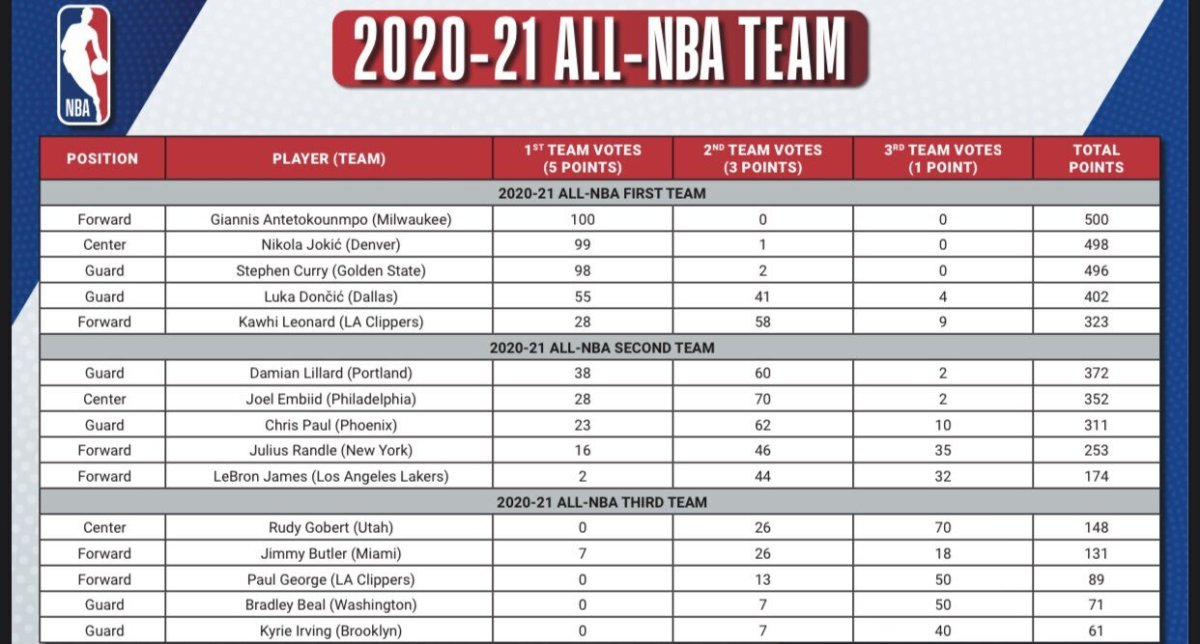 2020-21 ALL NBA VOTING