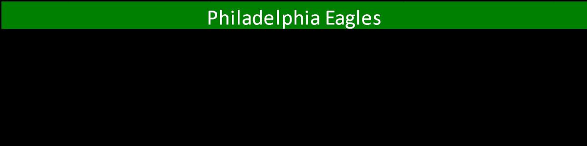 eagles rbs
